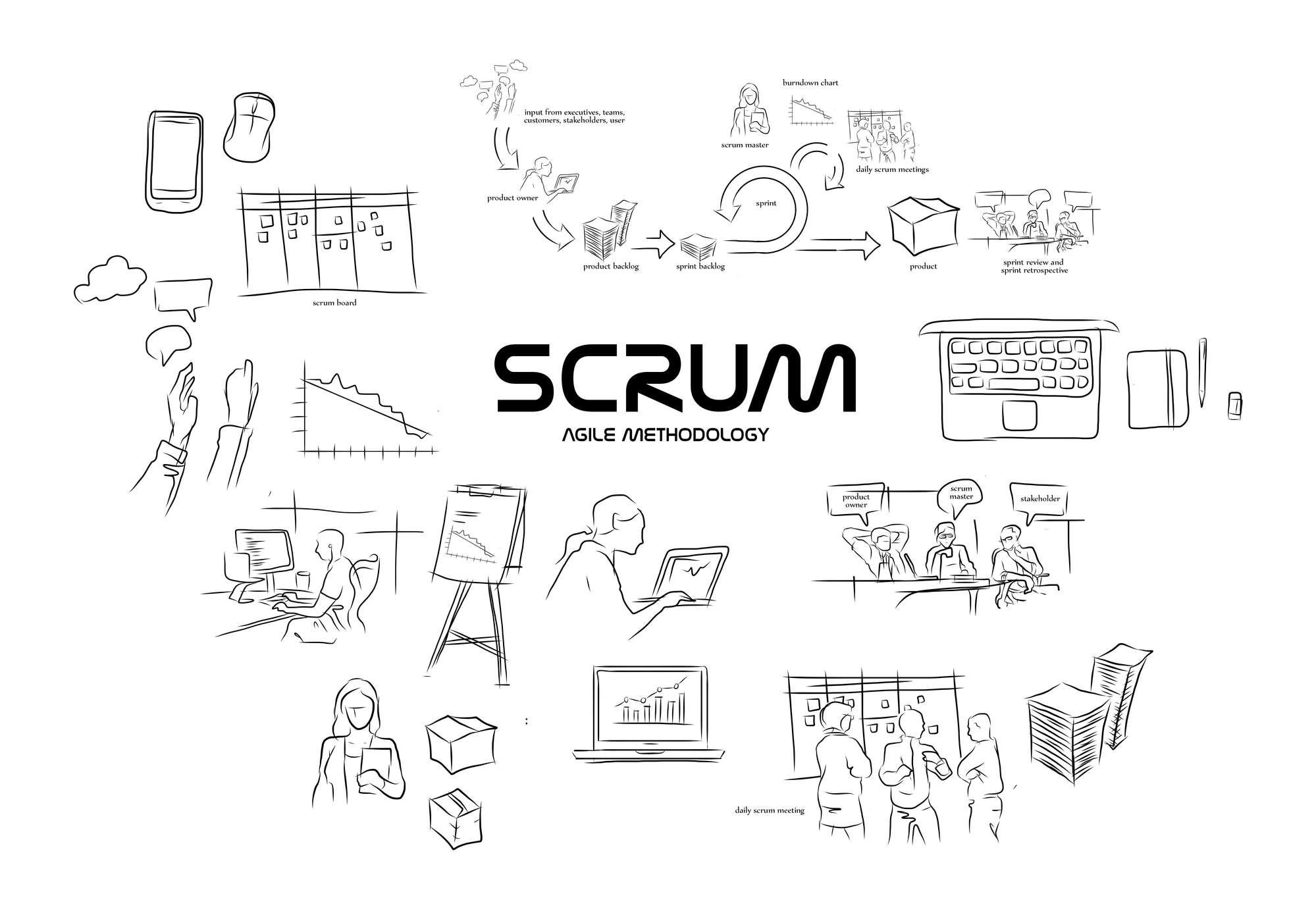 Scrum Agile projekt Methodology